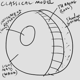 classical light model